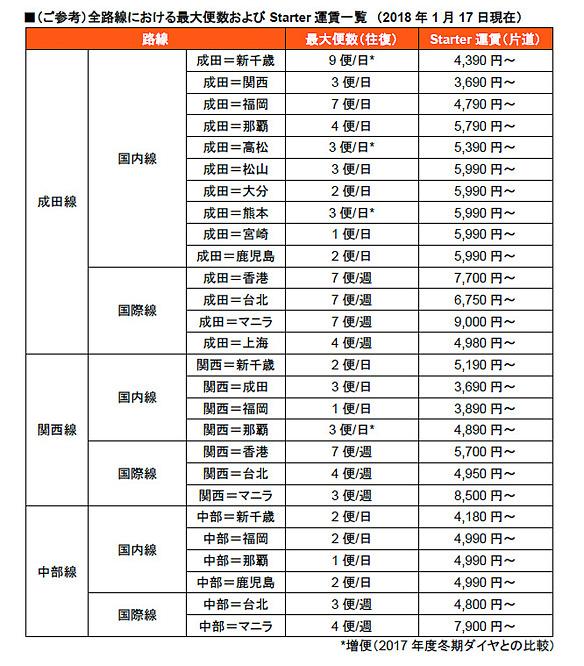 ジェットスター・ジャパン全路線の最大便数と片道運賃(Starter)
