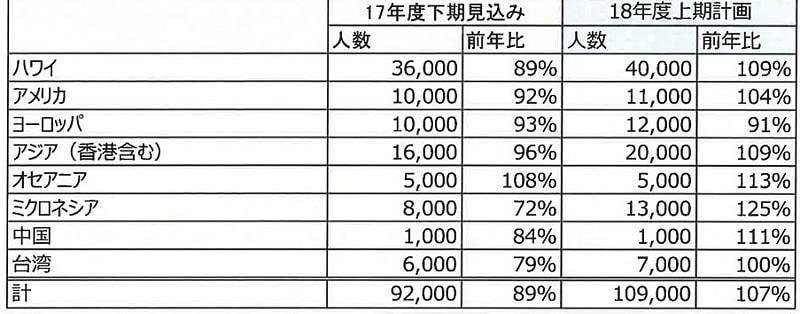 ジャルパックの海外商品の2017年度下期見込み人数と、2018年度上期計画人数