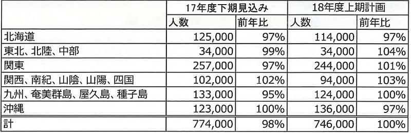 ジャルパックの国内商品の2017年度下期見込み人数と、2018年度上期計画人数