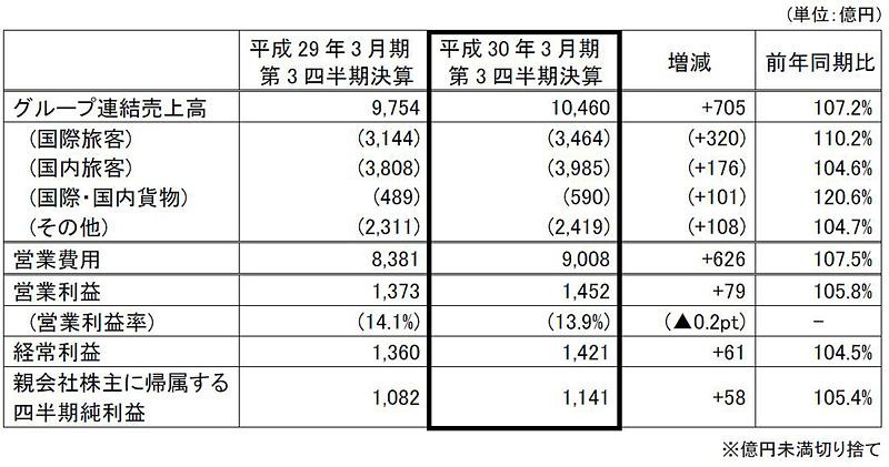 JALグループ連結業績