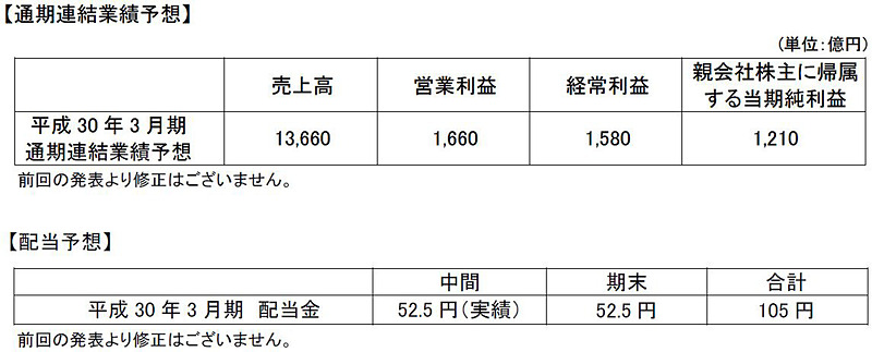 JALグループ連結業績予想と配当