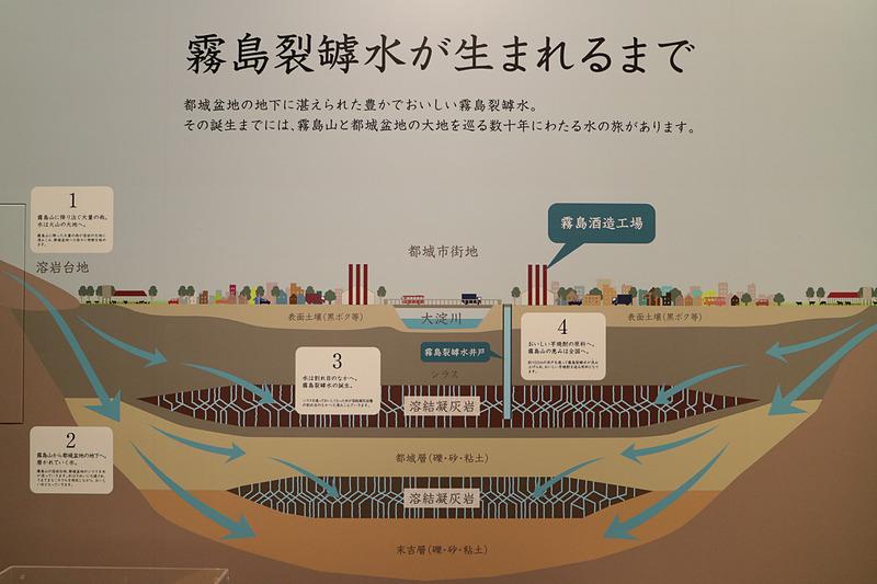 盆地の地形に地下水が集まり霧島裂罅水となった