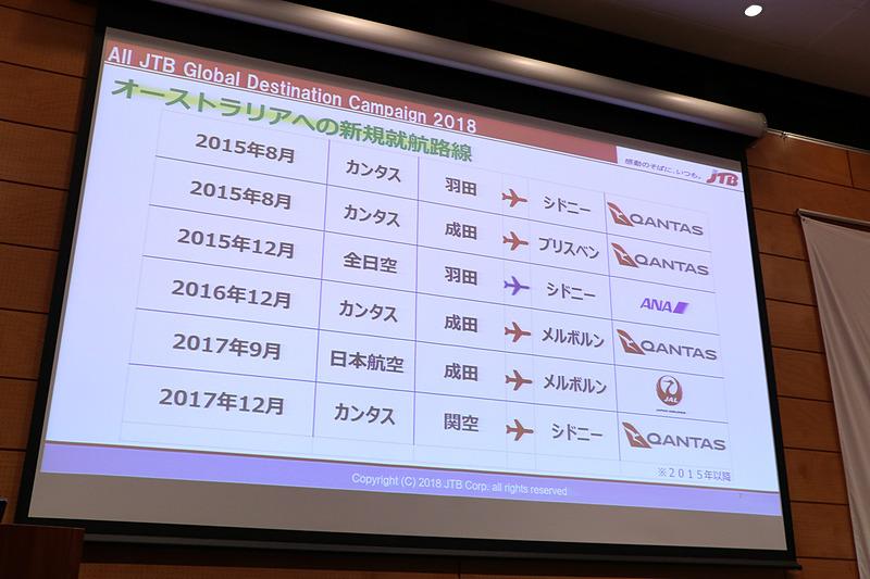 カンタス航空、ANA(全日本空輸)、JAL(日本航空)が日本からオーストラリアへの直行便を就航していることが、日本人旅行者数が回復している要因の一つだと説明