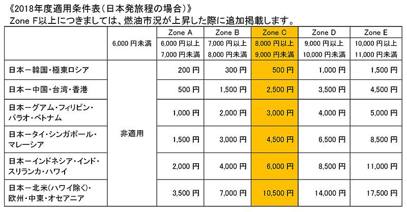 JALの2018年度燃油サーチャージ適用条件表