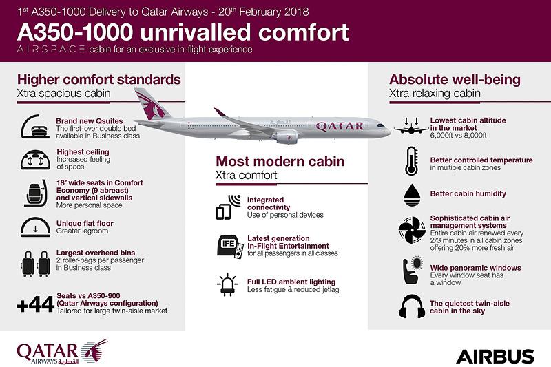 A350-1000型機の特徴