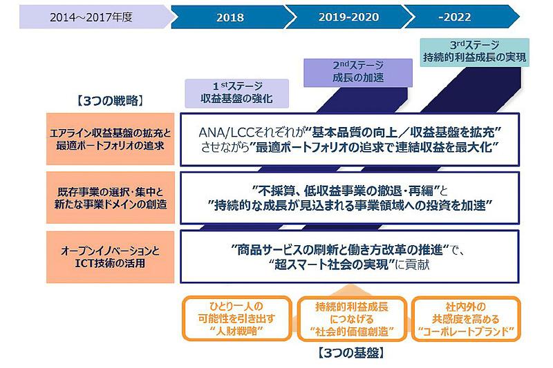 「2018-2022年度ANAグループ中期経営戦略」の全体像
