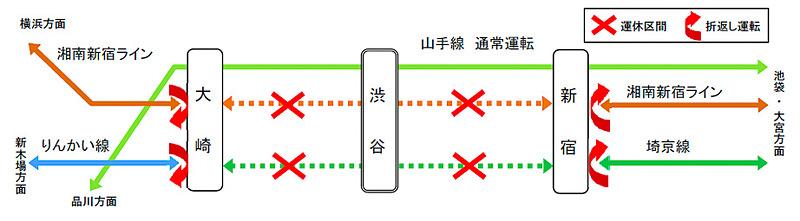 JR東日本は埼京線 渋谷駅移設のため、埼京線と湘南新宿ラインの新宿駅~大崎駅間を運休する