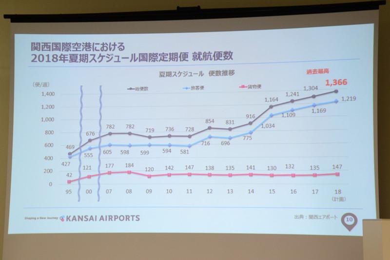 2018年夏期スケジュールにおける国際線の就航便数は過去最高となる1366万人を見込んでいる