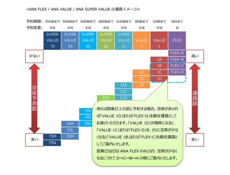 「ANA FLEX」「ANA VALUE」「ANA SUPER VALUE」の新体系における運賃イメージ