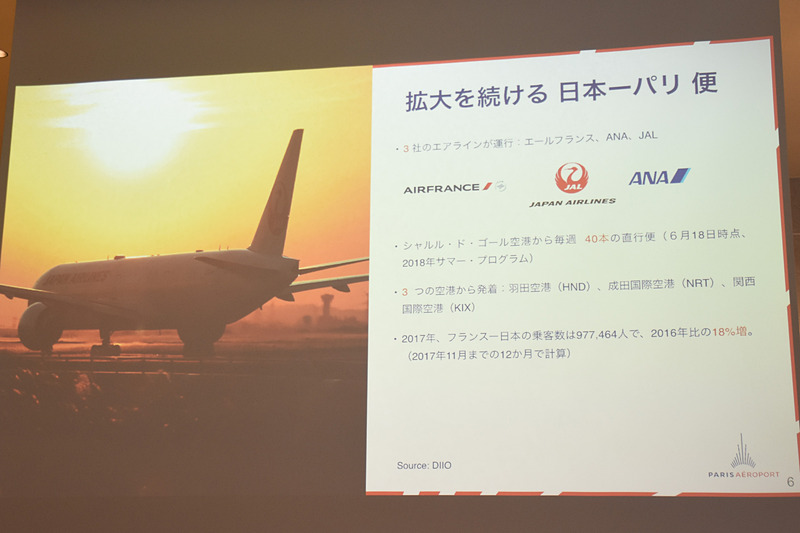 パリへはJAL(日本航空)、ANA(全日本空輸)、エールフランスが週40の直行便を運航