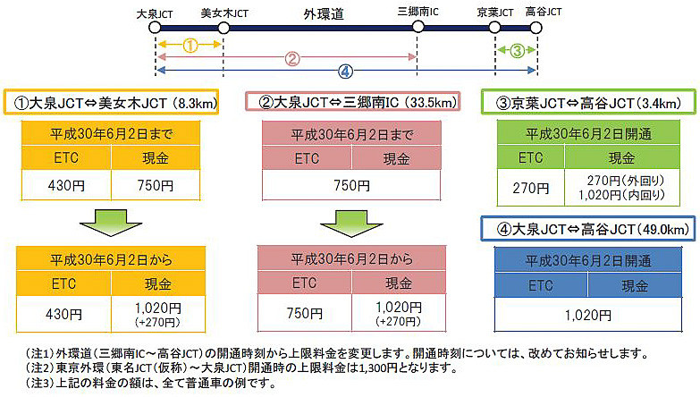 外環道 三郷南IC~高谷JCTの開通による料金の変更