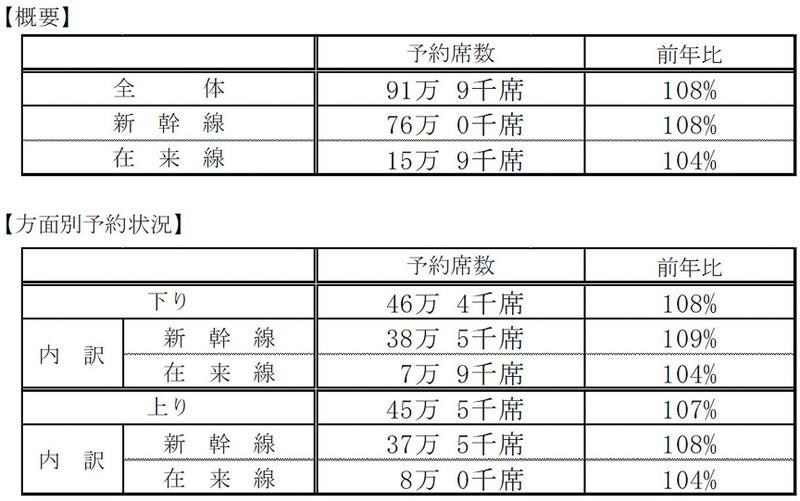 JR西日本 指定席予約数