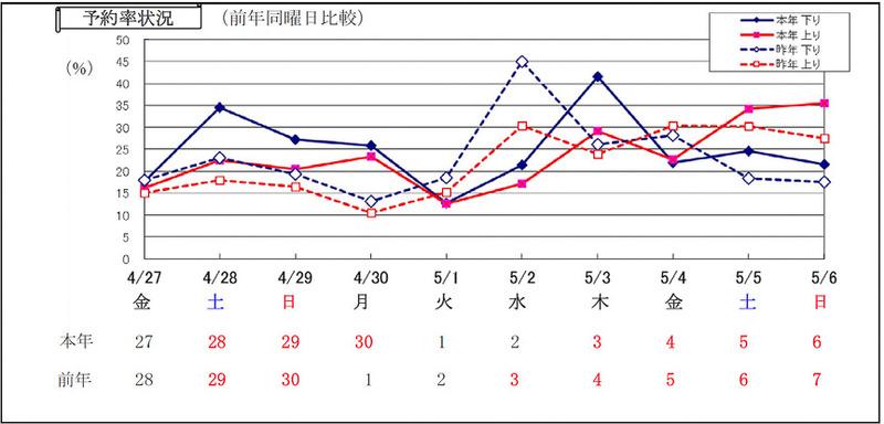 JR四国 日別予約率状況