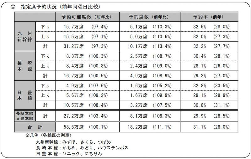 JR九州 指定席予約状況