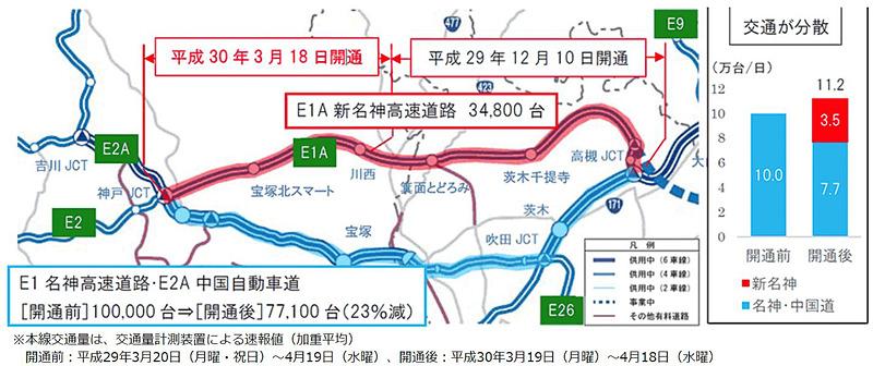 開通区間の本線交通量