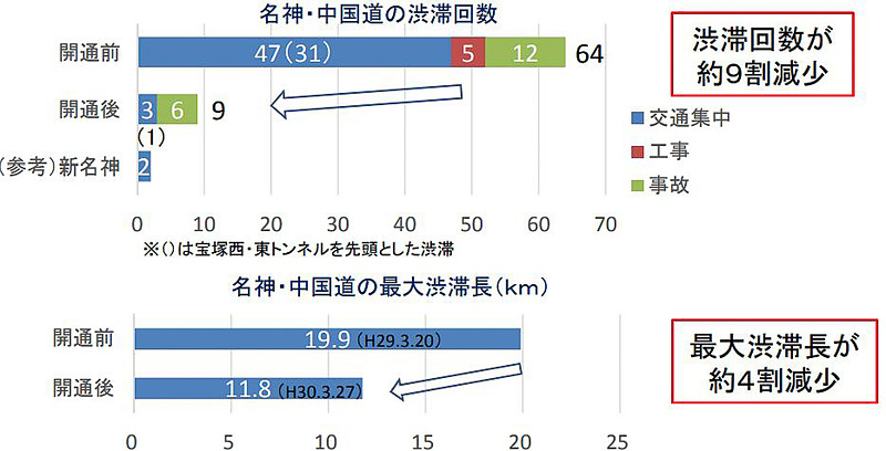 渋滞回数と最大渋滞長の比較