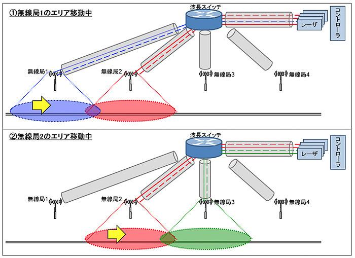 ファイバ無線技術を用いた無線局切り替え技術のイメージ図