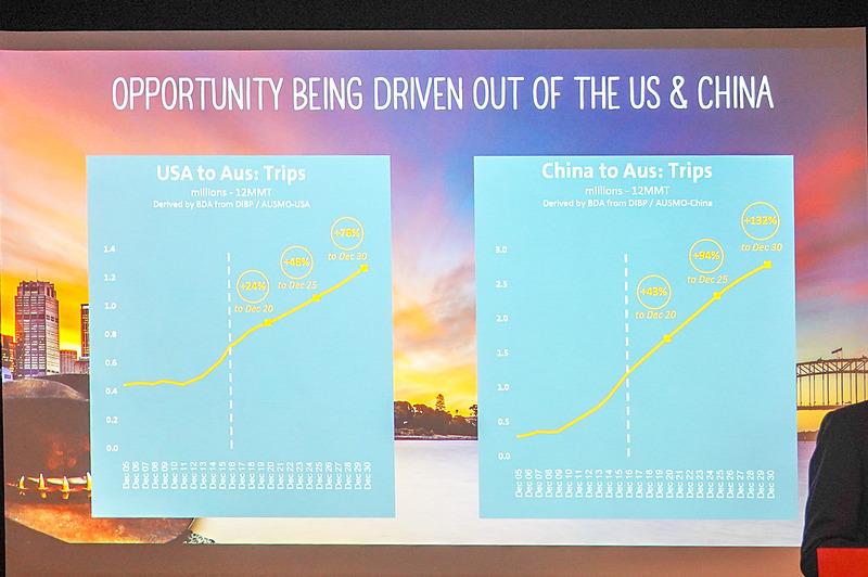 米国や中国の需要は引き続き強い