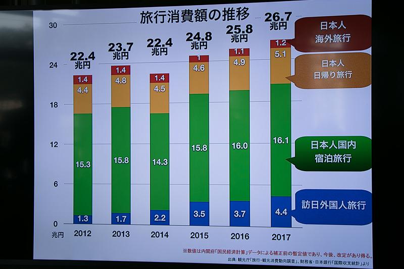 インバウンド市場は成長しているが、2017年の旅行消費額26.7兆円のうち訪日外国人旅行は4.4兆円で、日本人の国内宿泊旅行は16.1兆円と、日本人に向けた市場はまだまだ大きい(観光庁「旅行・観光消費動向調査平成29年年間値」より)