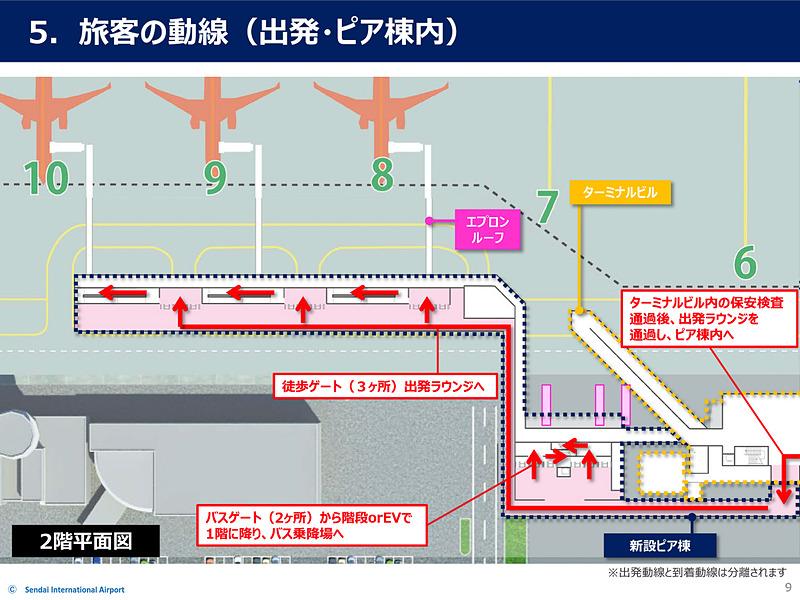 出発動線。ターミナルビルからピア棟へ向かい、バスゲート使用時はバス棟で1階へ降りて、ランプバスに乗る。徒歩ゲートの場合はそのままピア棟まで歩き、スロープを使って1階へ降りる。そのままエプロンルーフを通って航空機に乗り込む