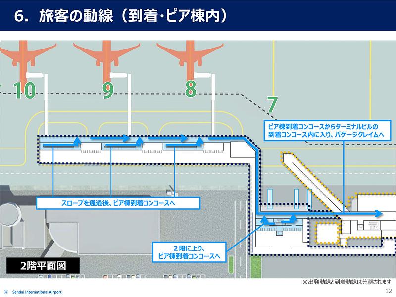到着動線。バスゲートの場合も徒歩ゲートの場合も途中で合流し、ターミナルビルの到着コンコースへ向かう。ピア棟内では出発客と到着客の動線は完全に分離されている