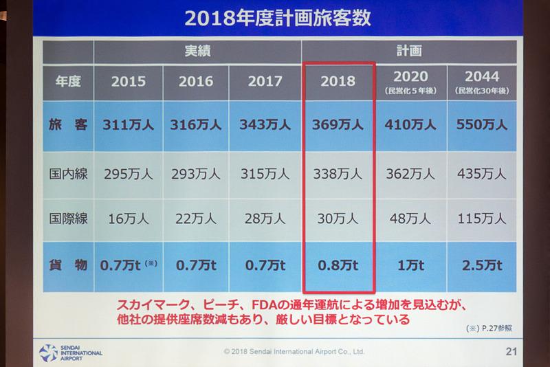 2018年度の旅客数目標