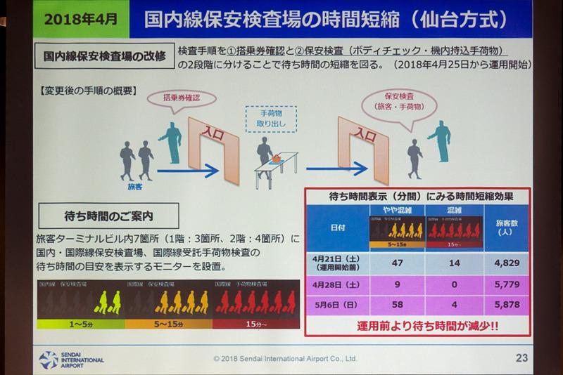 国内線の保安検査を見直し、入り口で搭乗券を確認し、保安検査場で荷物の検査をするという2段階に変更することで、GWの混雑を避けられた結果に