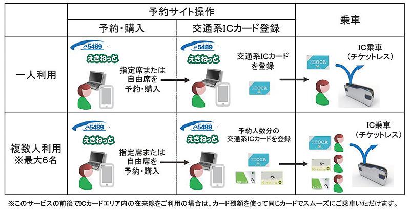 JR東日本、JR北海道、JR西日本が提供する予定の、新幹線IC乗車サービスの利用イメージ