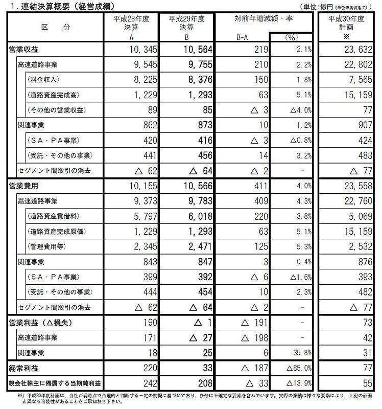 NEXCO東日本の平成29年度(2017年度)決算概要