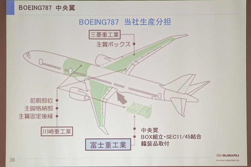 ボーイング 787シリーズにおける生産分担。SUBARU半田工場公開時のもので、多くの構造部材が日本で製造されていることが分かる。ボーイング発表数値で約35%