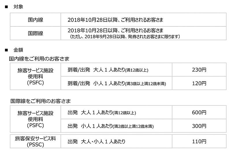 仙台空港で導入される旅客サービス施設使用料と旅客保安サービス料の料金