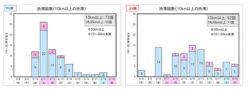 NEXCO東日本管内の渋滞回数を示した表