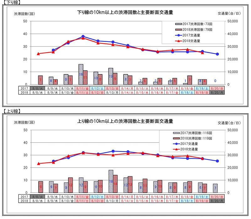 NEXCO中日本管内の渋滞回数を示した表