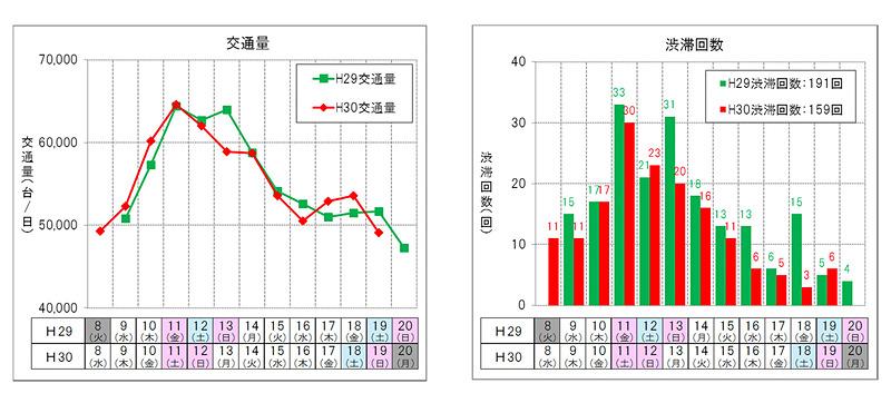 NEXCO西日本管内の渋滞回数を示した表