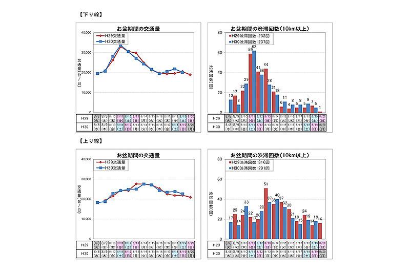 お盆期間中(8月8日~19日)の交通量と渋滞回数