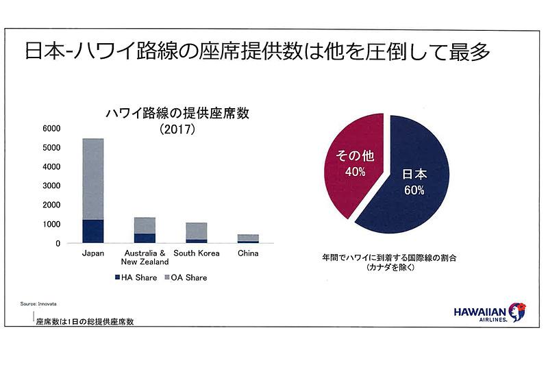 日本~ハワイ間の座席提供数ではリード