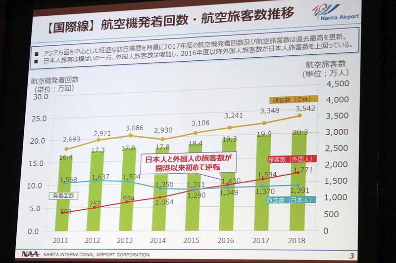 インバウンド需要の増加により2017年度の航空機発着回数と航空旅客数は過去最高を更新