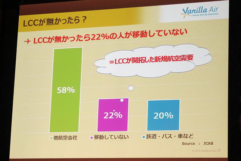LCCがなかったらどうしていたかを質問したアンケート。22%の人が移動していないと回答したという