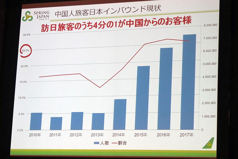 日本のインバウンドにおける1/4は中国からの旅行者
