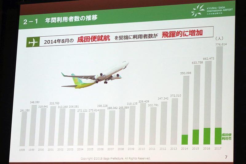 Spring Japanの成田便の就航後、利用者数が飛躍的に増加したとする