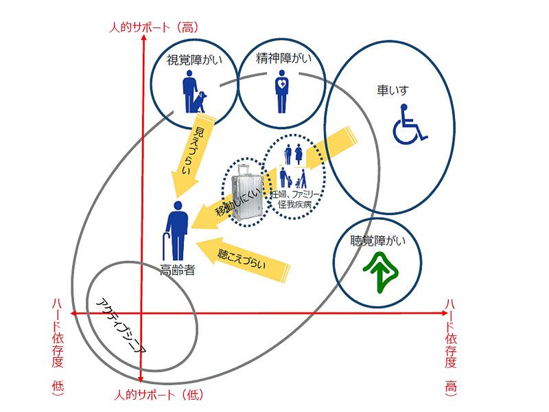 ユニバーサルサービスは、そのまま将来の日本の人口構造の変化に対応できるものとして、ANAでは約50億円を投資して改善に取り組んでいる