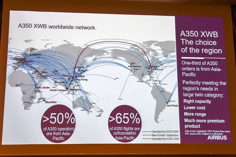 A350は65%以上がアジア太平洋地域を起点とする路線で運航