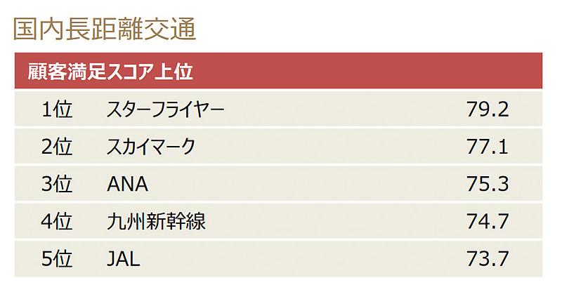 2018年度JCSI(日本版顧客満足度指数)の第4回調査結果。スターフライヤーが国内長距離交通業種で10年連続1位となった