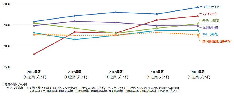 国内長距離交通業種の顧客満足推移