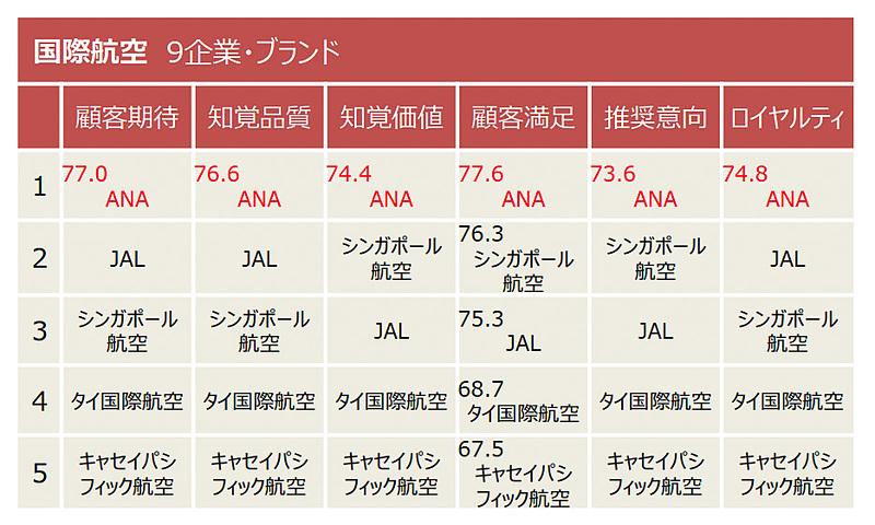 国際航空業種の指標別調査結果