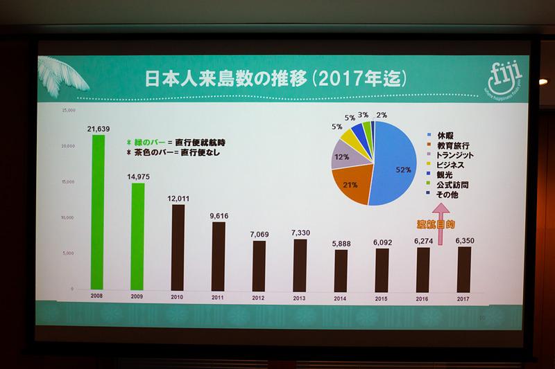 減少していた日本からの渡航者数も直行便の復活により増加傾向に