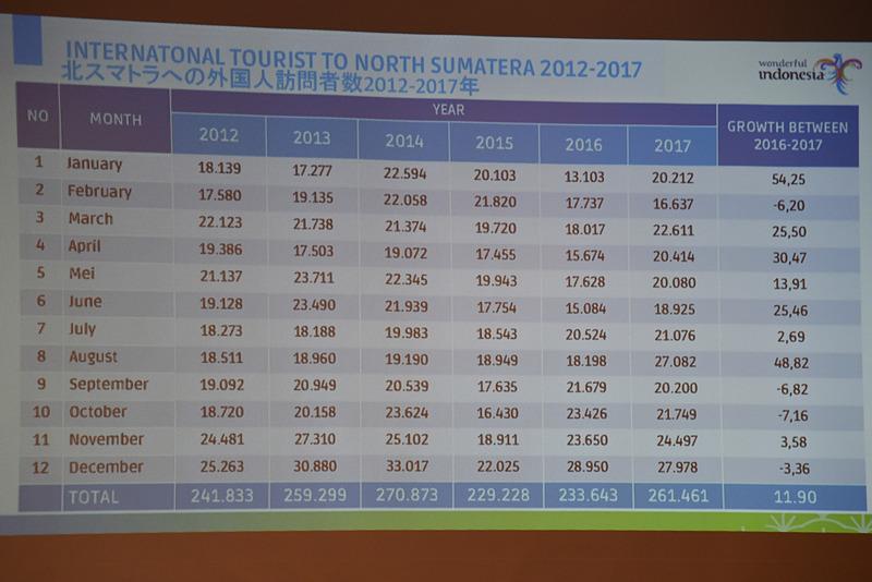 北スマトラの外国人観光客数