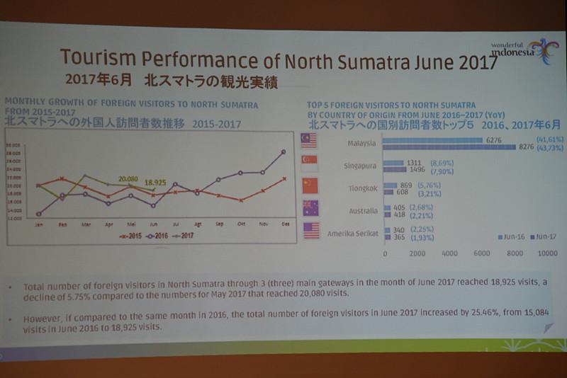2017年6月の北スマトラの観光実績
