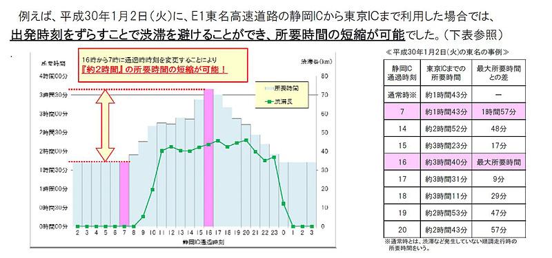 前回の年末年始(2018年1月2日)の渋滞では、例えば東名高速の静岡IC~東京ICで出発時刻を16時から7時に早めることで、所要時間が1時間57分短くできたという