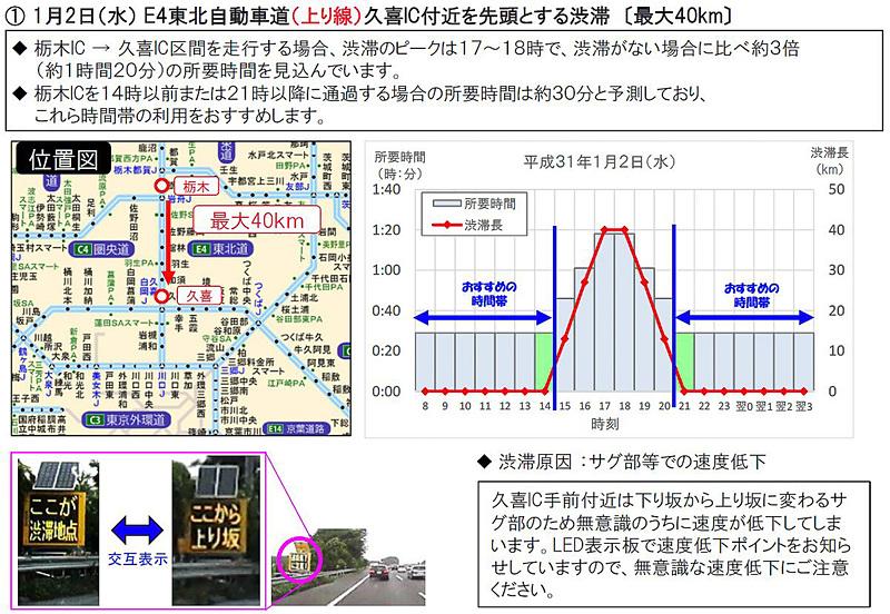 特に長い渋滞の回避例:東北自動車道(E4)上りの久喜IC付近を先頭とする渋滞